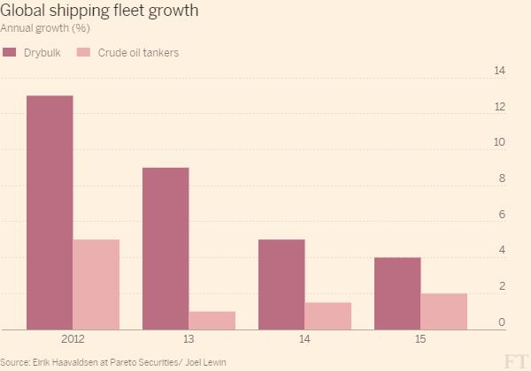 Global_shipping_fleet_growth-column_chart-ft-web-themelarge-600x420.0000305175781-1